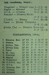 Clasament final 1962-1963