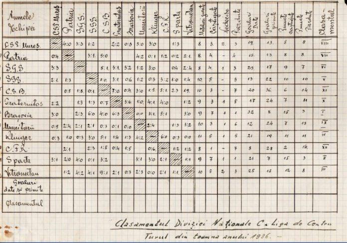 Divizia C 1936-1937, rezultate şi clasament tur