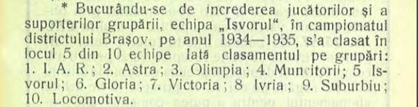 Clasament Campionatul Districtual Braşov 1934-1935
