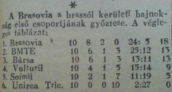 Clasament Campionatul Districtual Brașov 1937-1938